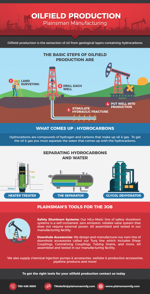 Oilfield Production Infographic